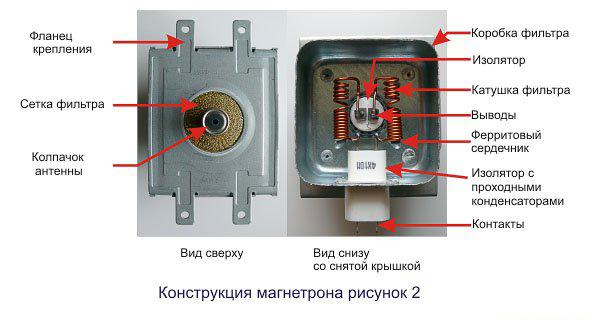 Как сделать из магнетрона от микроволновки